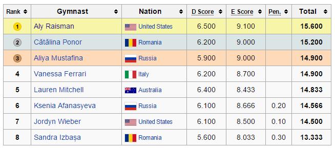 prostná olympiáda 2012 finále